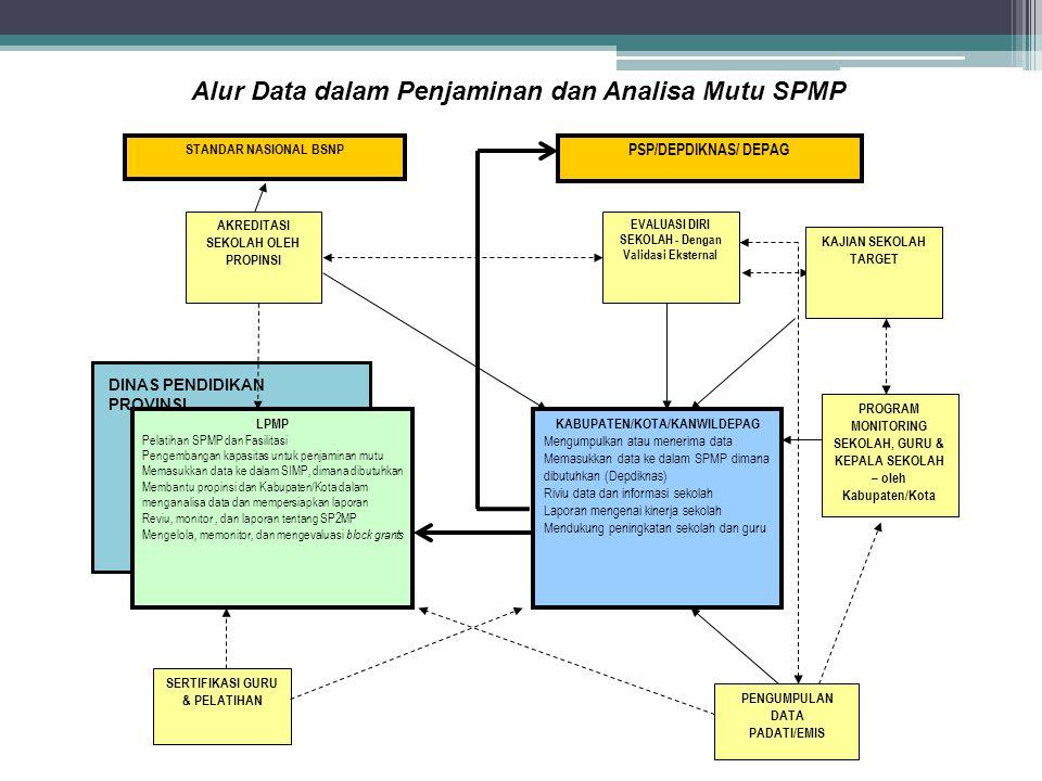 Alur Data dalam Penjaminan dan Analisa Mutu SPMP