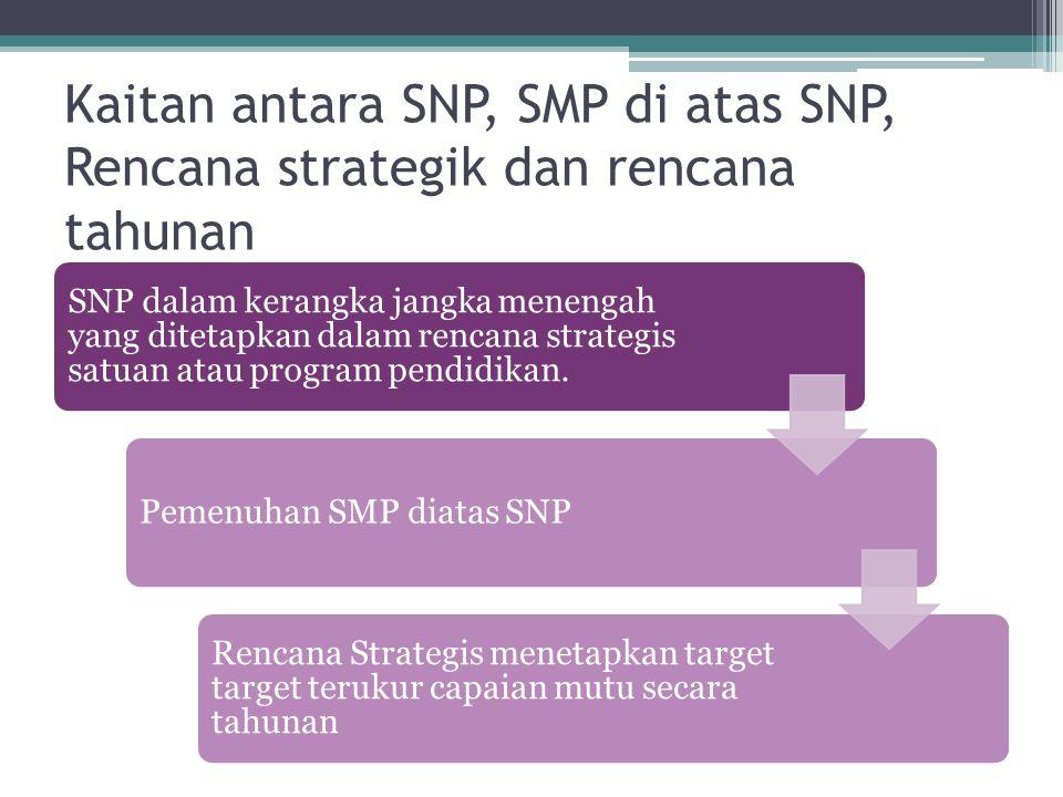 Kaitan antara SNP, SMP di atas SNP, Rencana strategik dan rencana tahunan