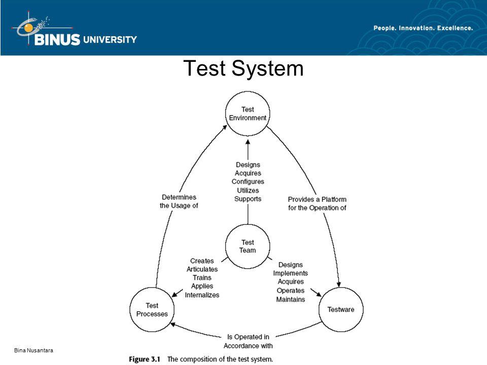 Test System Bina Nusantara