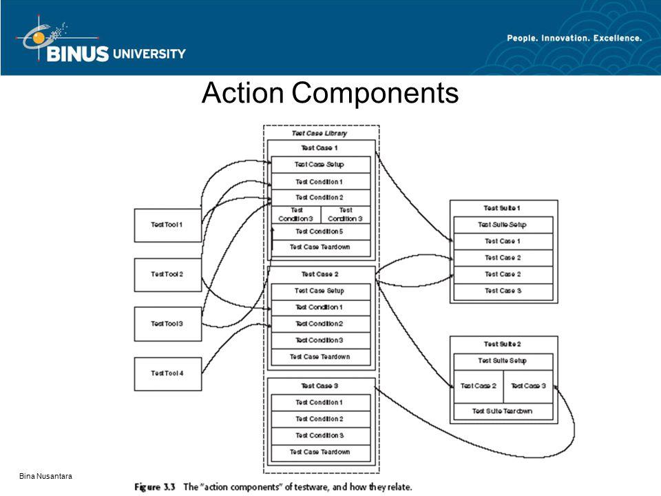 Action Components Bina Nusantara