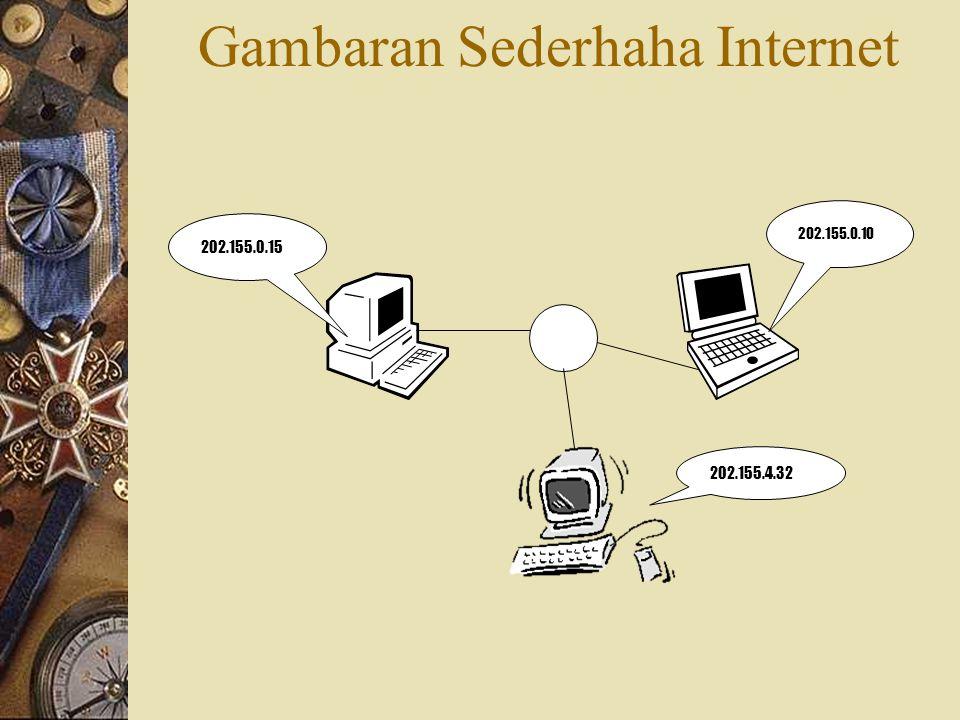 Gambaran Sederhaha Internet