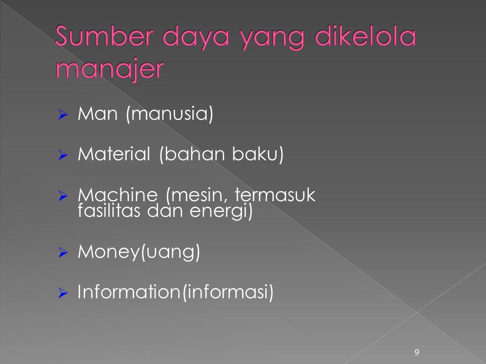 Sumber daya yang dikelola manajer