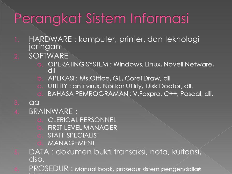 Perangkat Sistem Informasi