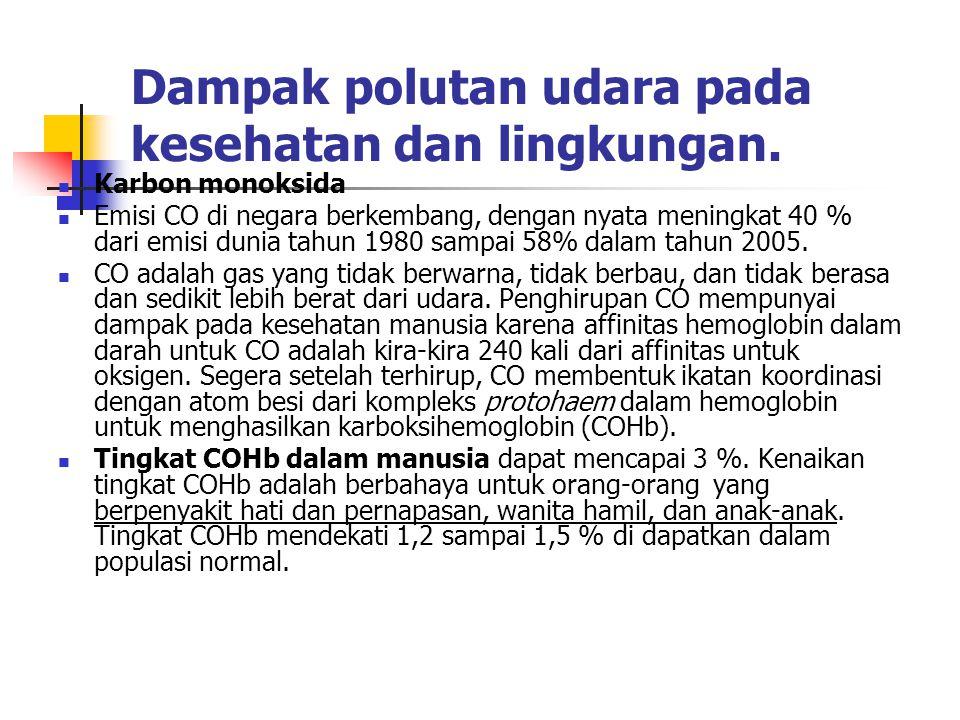 Dampak polutan udara pada kesehatan dan lingkungan.