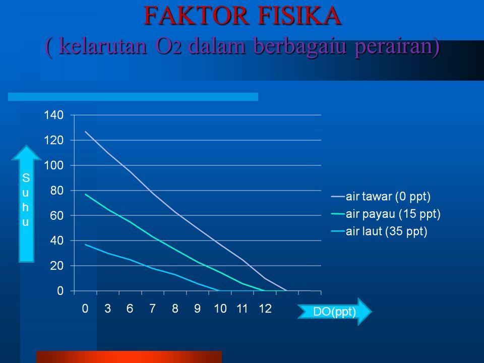 FAKTOR FISIKA ( kelarutan O2 dalam berbagaiu perairan)