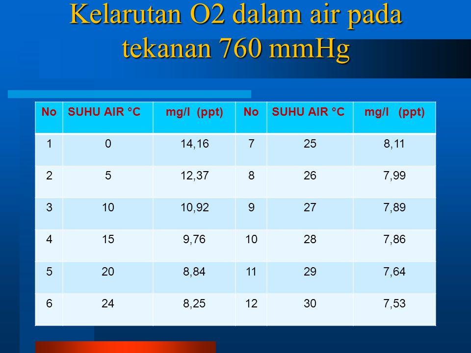 Kelarutan O2 dalam air pada tekanan 760 mmHg