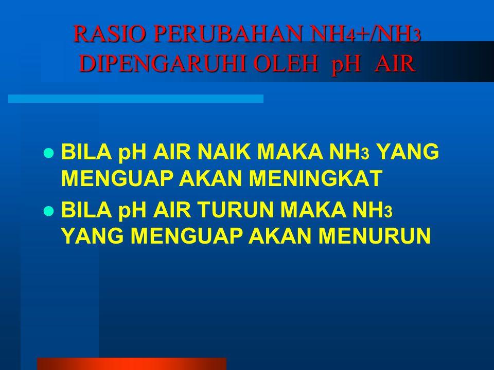RASIO PERUBAHAN NH4+/NH3 DIPENGARUHI OLEH pH AIR