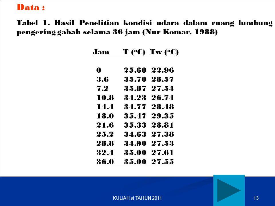 Data : Tabel 1. Hasil Penelitian kondisi udara dalam ruang lumbung pengering gabah selama 36 jam (Nur Komar, 1988)