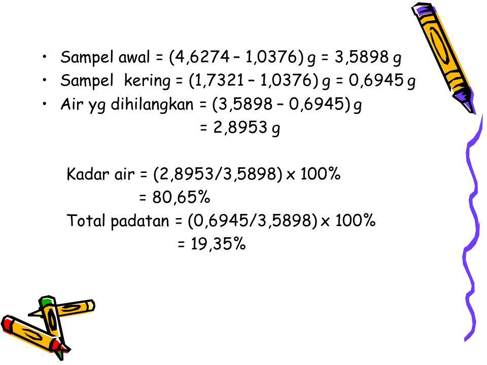 Air yg dihilangkan = (3,5898 – 0,6945) g