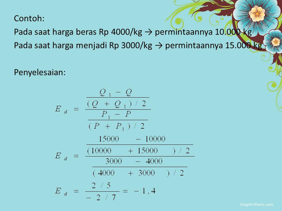 Contoh: Pada saat harga beras Rp 4000/kg → permintaannya 10