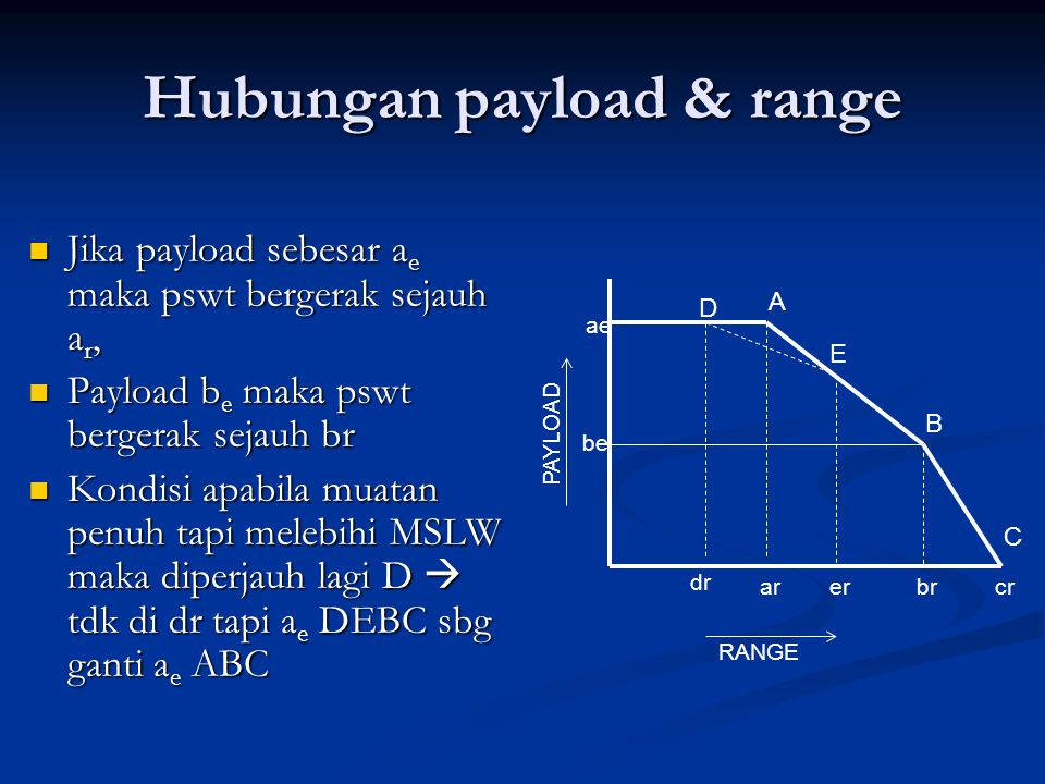Hubungan payload & range
