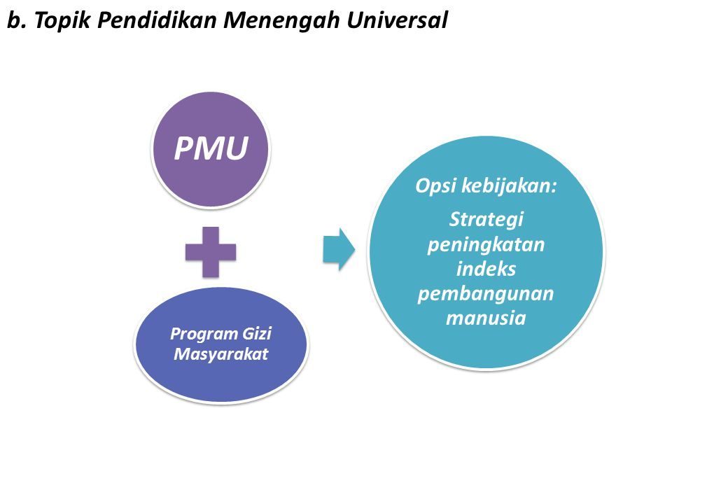 b. Topik Pendidikan Menengah Universal