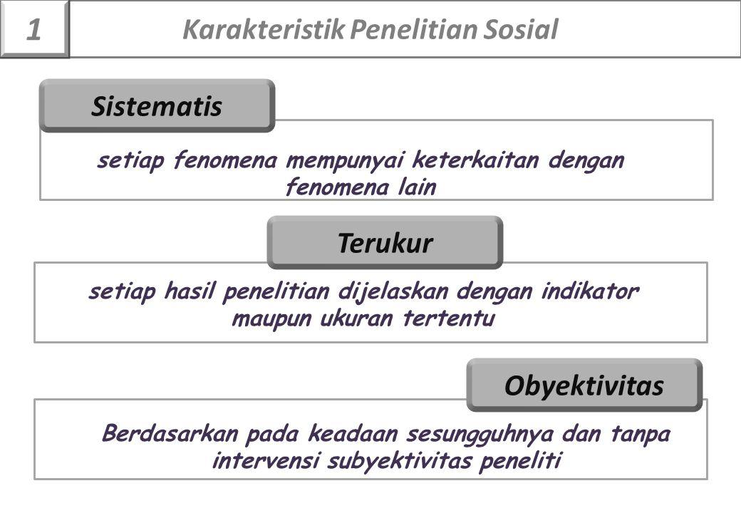 1 Karakteristik Penelitian Sosial Sistematis Terukur Obyektivitas