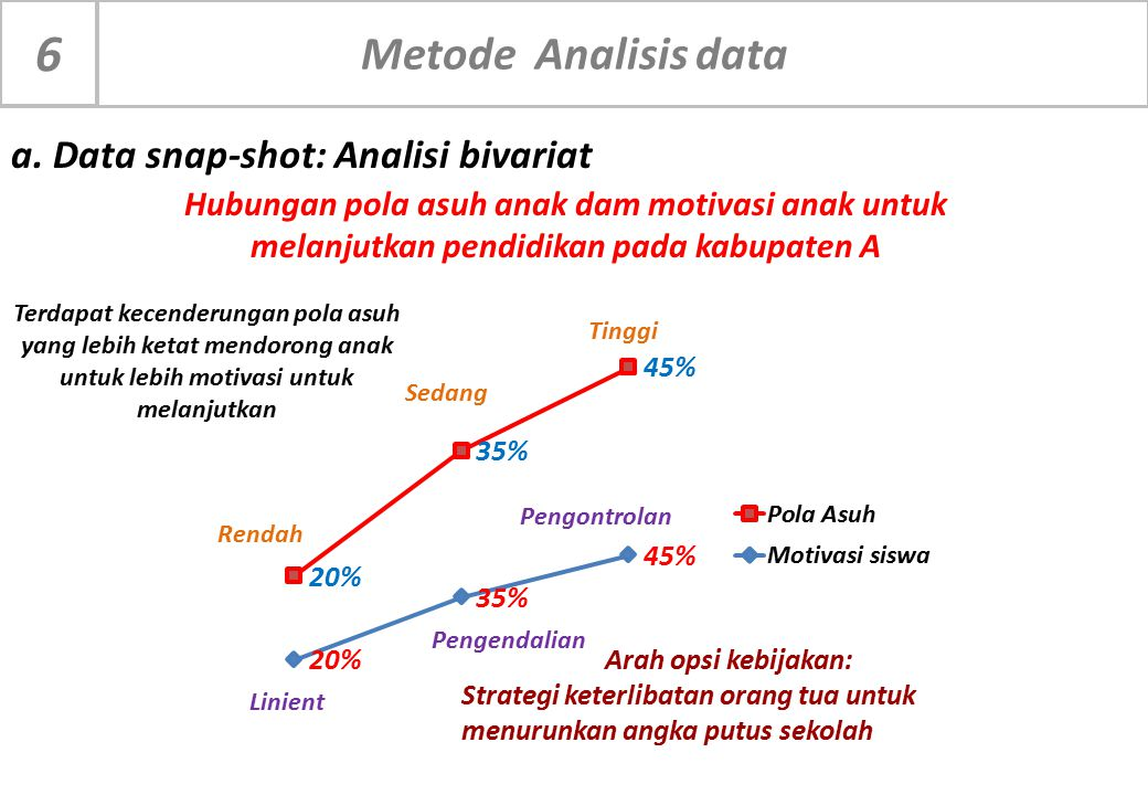 6 Metode Analisis data a. Data snap-shot: Analisi bivariat