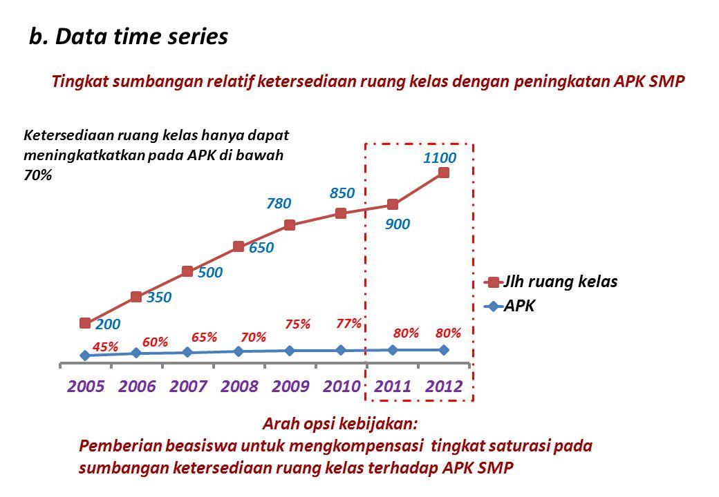 b. Data time series Tingkat sumbangan relatif ketersediaan ruang kelas dengan peningkatan APK SMP.