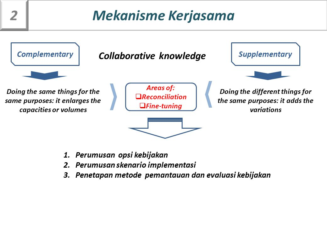 Mekanisme Kerjasama 2 Collaborative knowledge Complementary