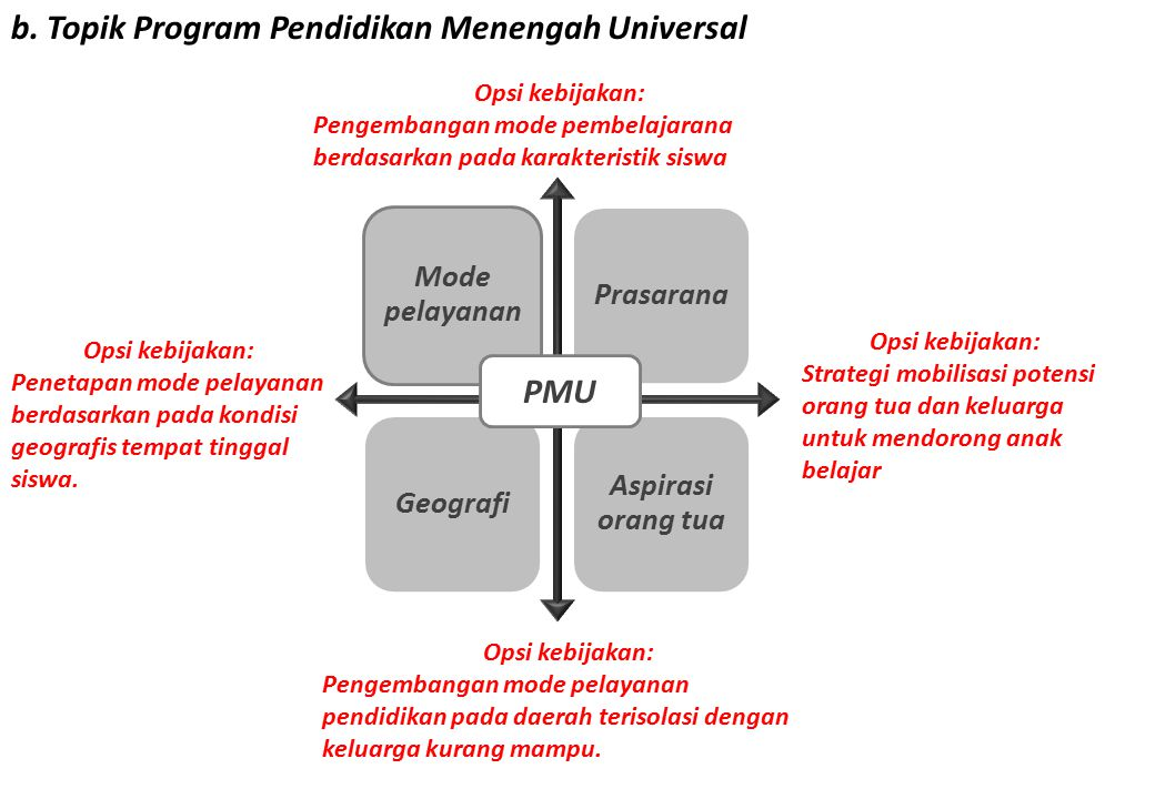 b. Topik Program Pendidikan Menengah Universal