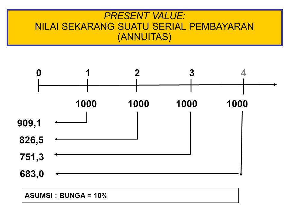 PRESENT VALUE: NILAI SEKARANG SUATU SERIAL PEMBAYARAN (ANNUITAS)