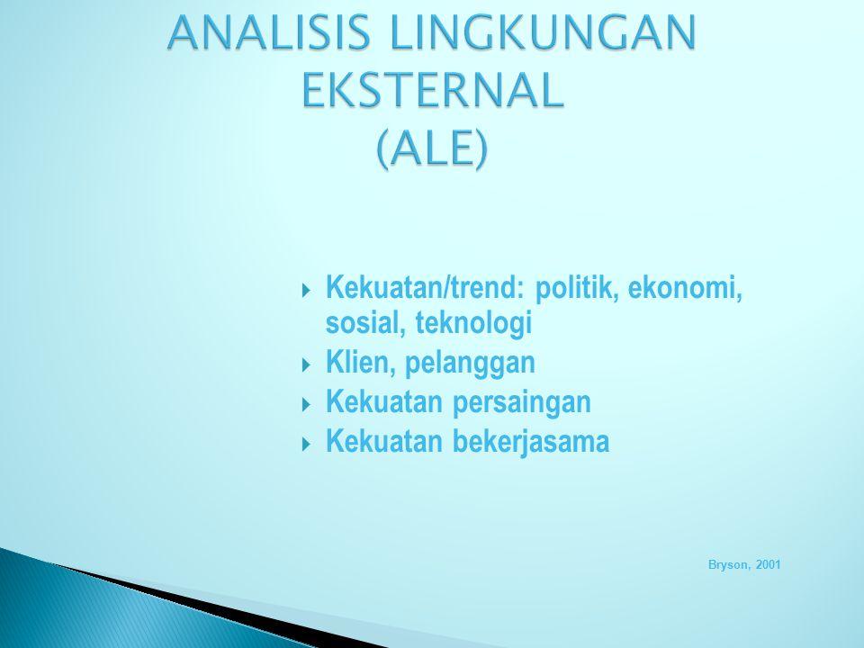 ANALISIS LINGKUNGAN EKSTERNAL (ALE)