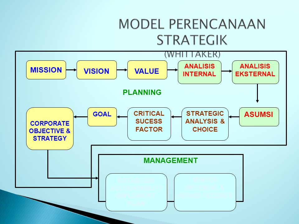 MODEL PERENCANAAN STRATEGIK (WHITTAKER)
