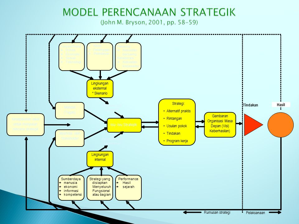 MODEL PERENCANAAN STRATEGIK (John M. Bryson, 2001, pp. 58-59)