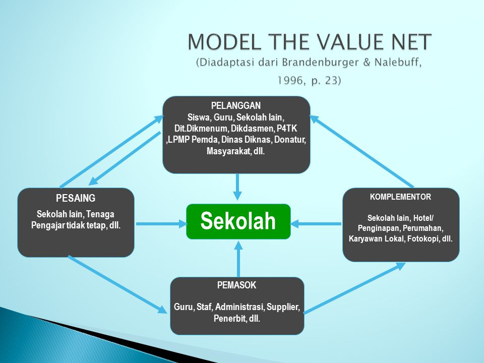 MODEL THE VALUE NET (Diadaptasi dari Brandenburger & Nalebuff, 1996, p