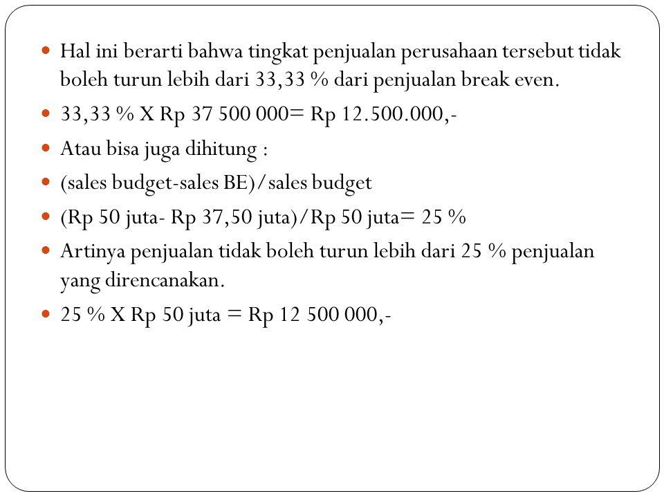 Hal ini berarti bahwa tingkat penjualan perusahaan tersebut tidak boleh turun lebih dari 33,33 % dari penjualan break even.
