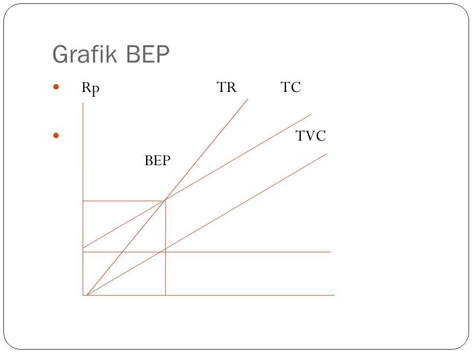 Grafik BEP Rp TR TC TVC BEP