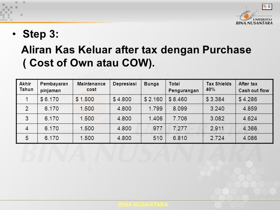 Aliran Kas Keluar after tax dengan Purchase ( Cost of Own atau COW).