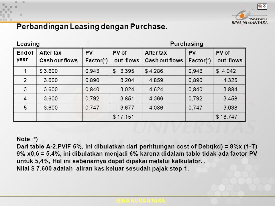 Perbandingan Leasing dengan Purchase.