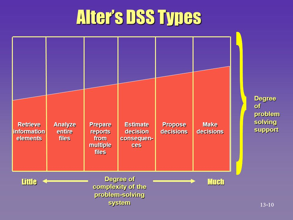 Alter's DSS Types Little Much Degree of problem solving support