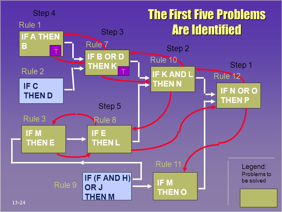The First Five Problems