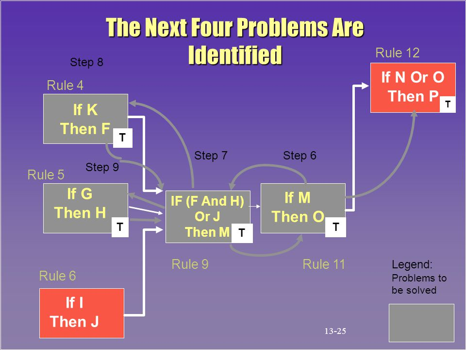 The Next Four Problems Are