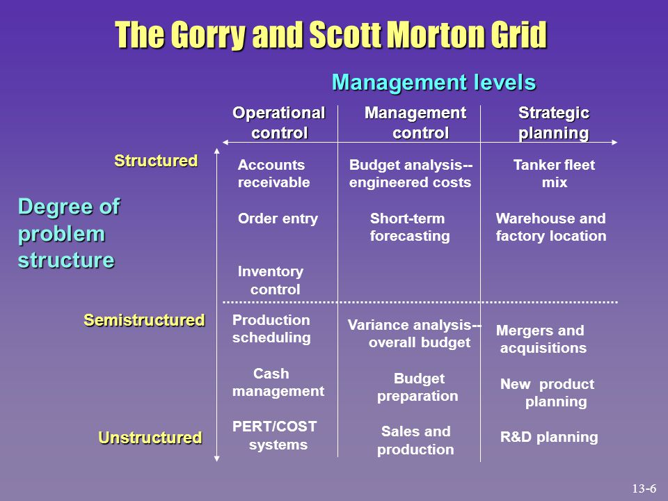 The Gorry and Scott Morton Grid