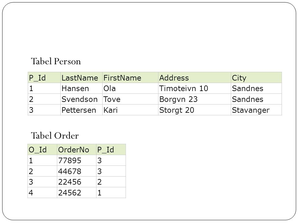 Tabel Person Tabel Order P_Id LastName FirstName Address City 1 Hansen