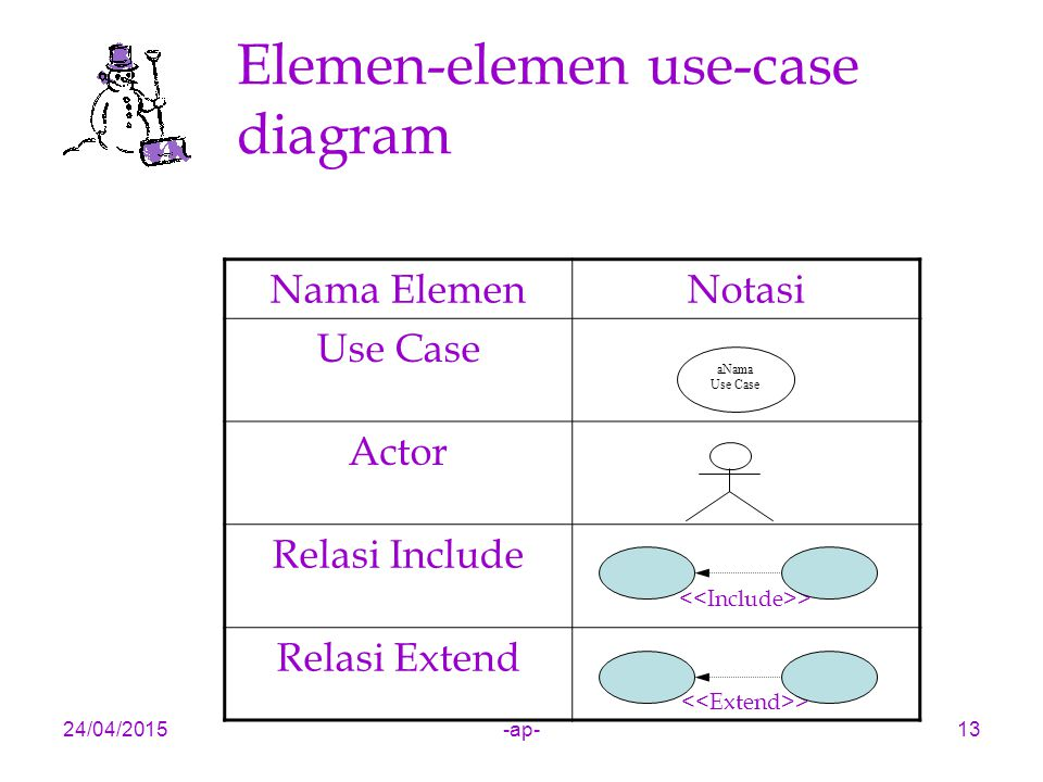 Elemen-elemen use-case diagram