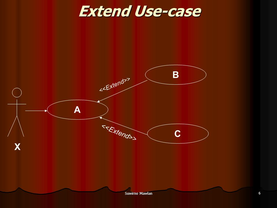 Extend Use-case B A C X <<Extend>> <<Extend>>