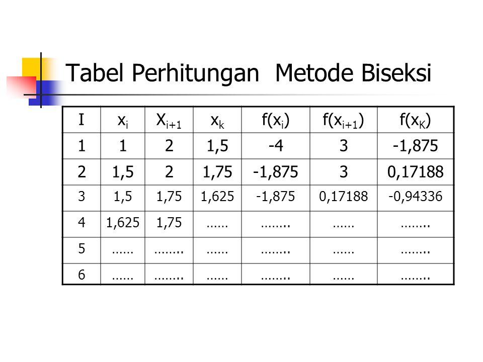 Tabel Perhitungan Metode Biseksi