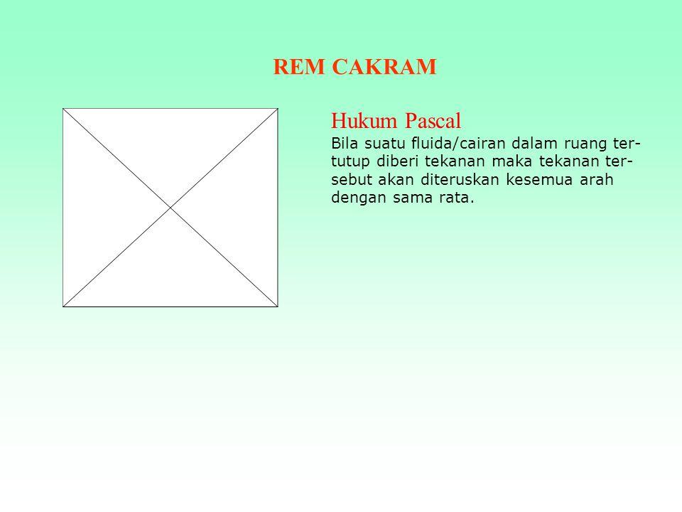 REM CAKRAM Hukum Pascal