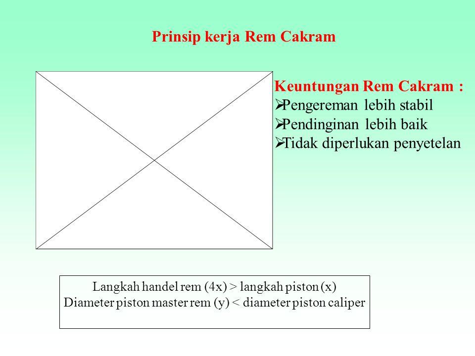 Prinsip kerja Rem Cakram