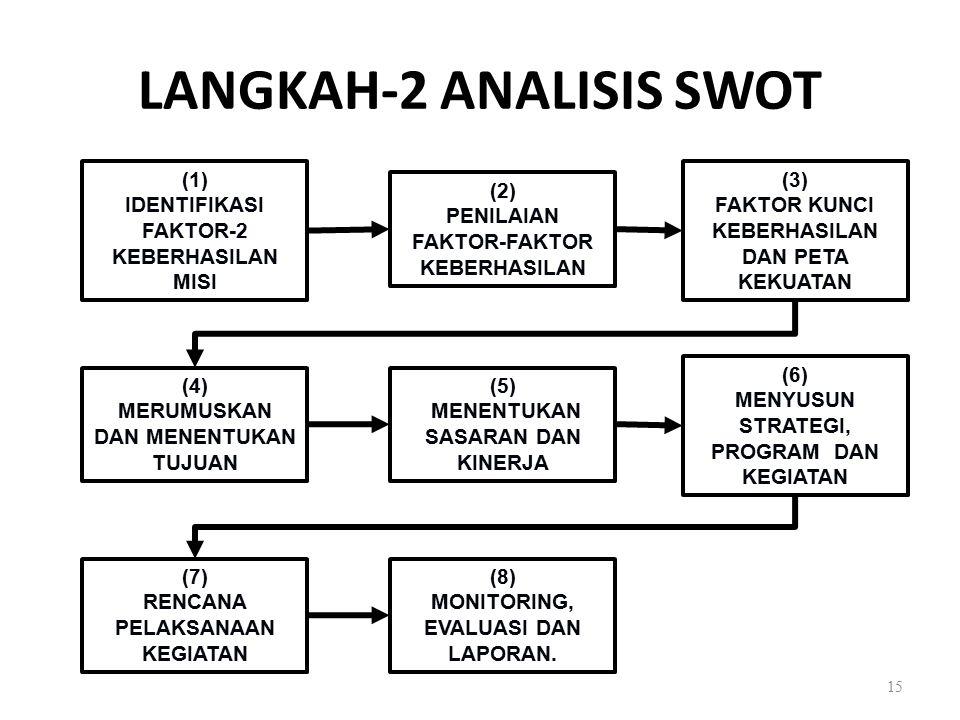 LANGKAH-2 ANALISIS SWOT