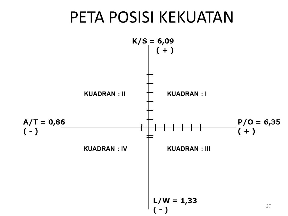 PETA POSISI KEKUATAN K/S = 6,09 ( + ) A/T = 0,86 ( - ) P/O = 6,35