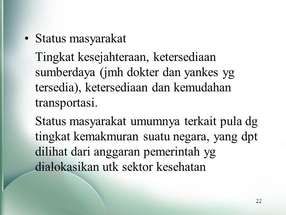 Status masyarakat Tingkat kesejahteraan, ketersediaan sumberdaya (jmh dokter dan yankes yg tersedia), ketersediaan dan kemudahan transportasi.