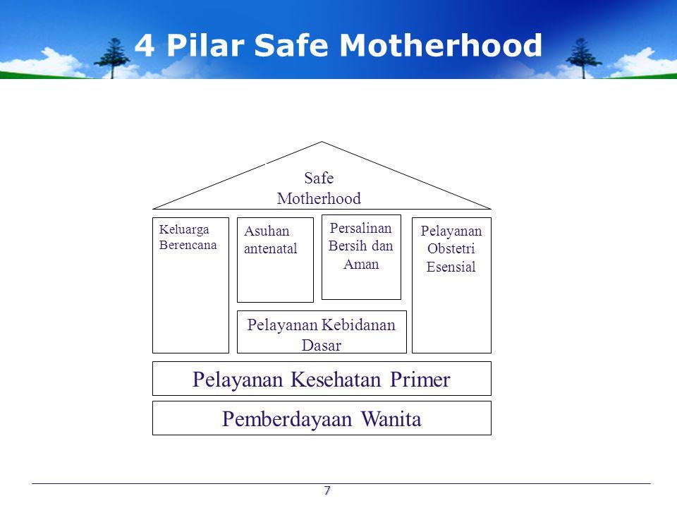 4 Pilar Safe Motherhood Pelayanan Kesehatan Primer Pemberdayaan Wanita