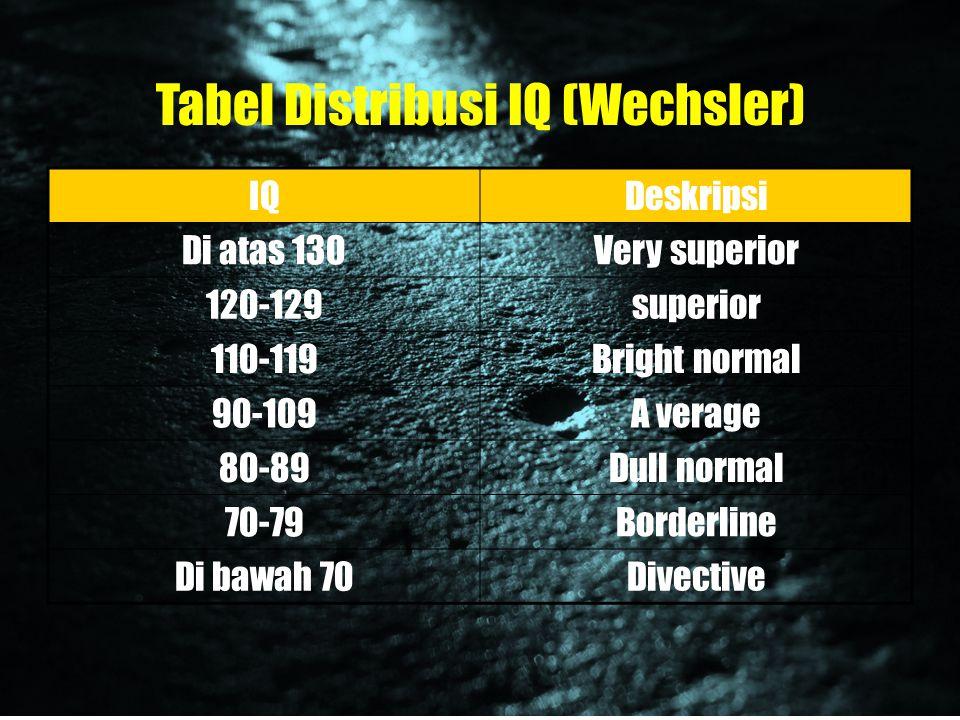 Tabel Distribusi IQ (Wechsler)