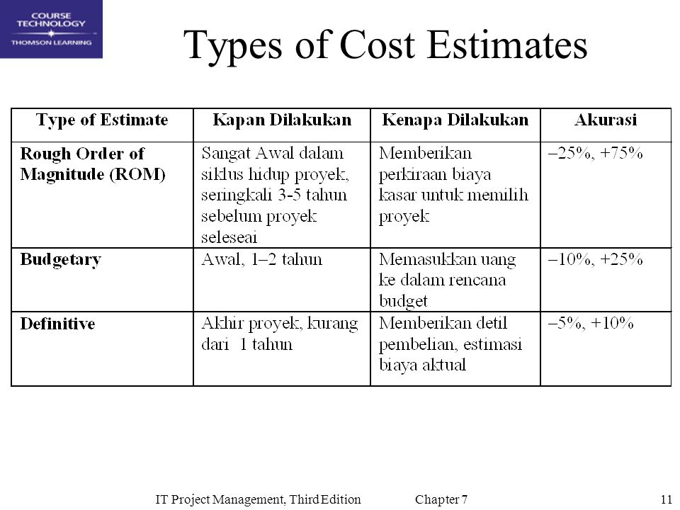 order of cost estimate Total cost estimate reports accurately project international assignment costs and taxes to order a total cost estimate report, contact your consultant.