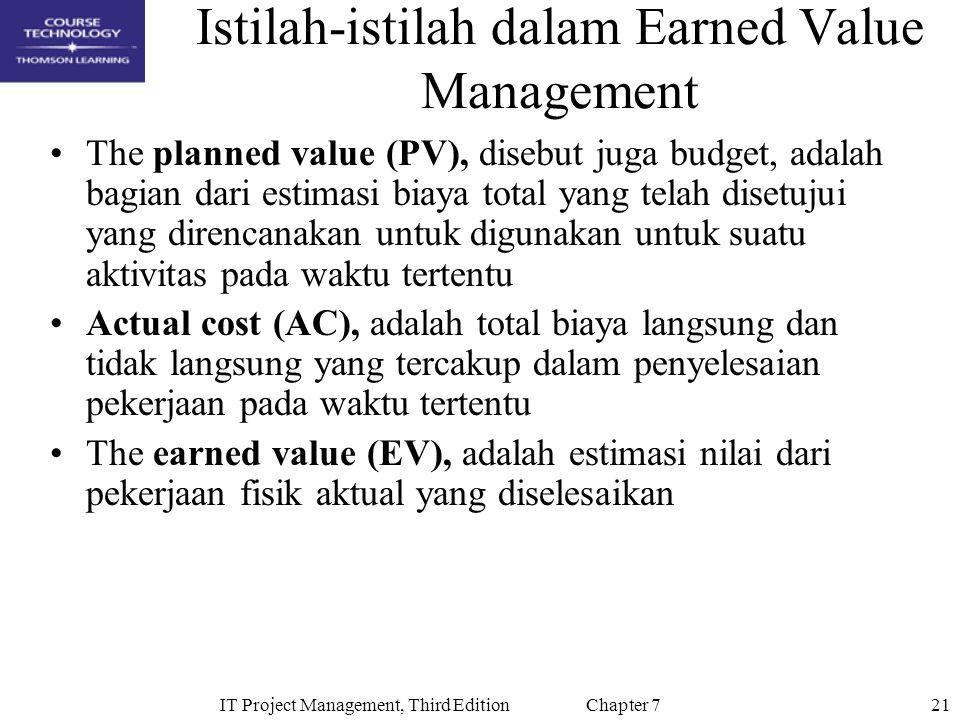 Istilah-istilah dalam Earned Value Management