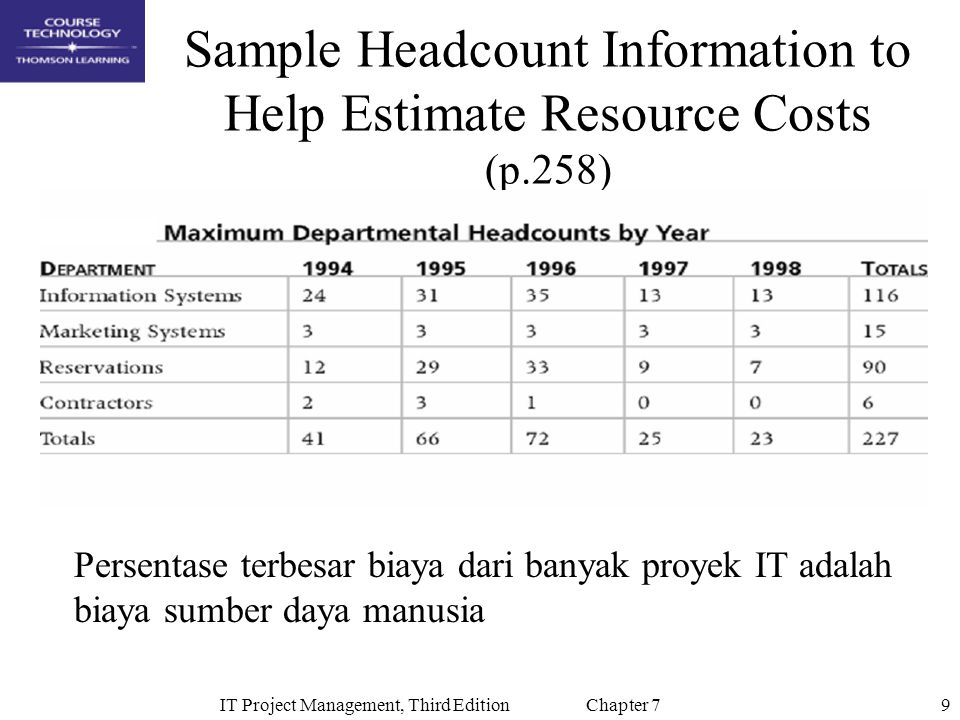 Sample Headcount Information to Help Estimate Resource Costs (p.258)