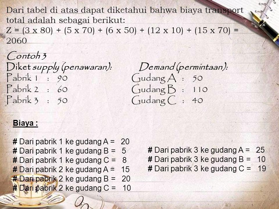 Diket supply (penawaran): Demand (permintaan):
