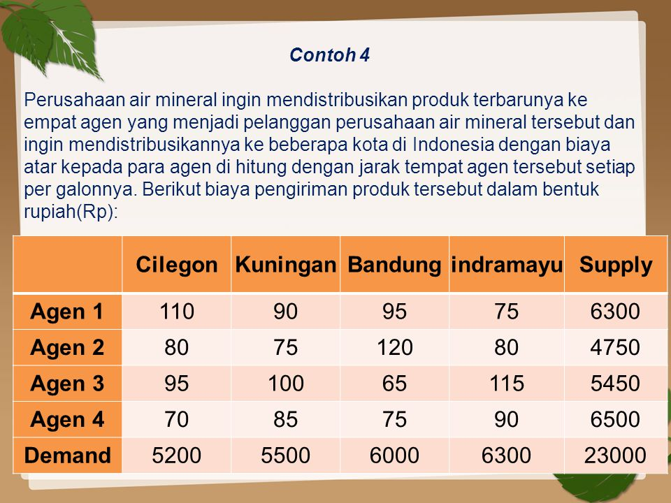 Cilegon Kuningan Bandung indramayu Supply Agen 1 110 90 95 75 6300